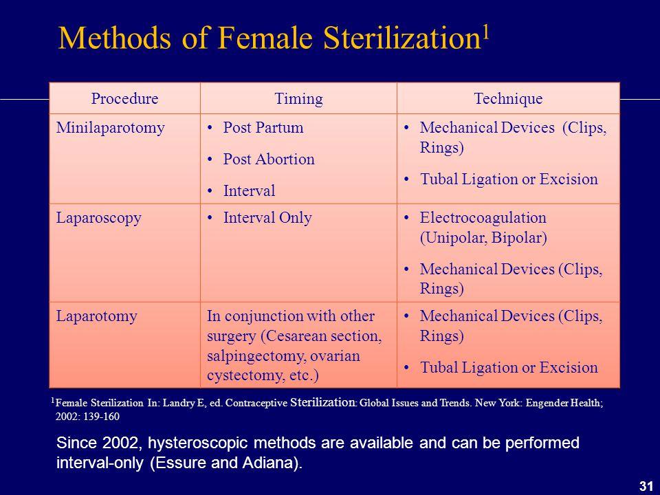 Methods of Female Sterilization1
