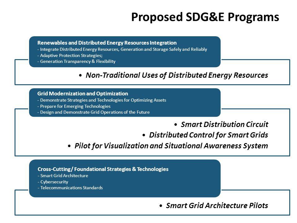 SDG&E Plan: Five Interrelated Pilot Demonstration Programs on Key Pinnacles of Smart Grid Development
