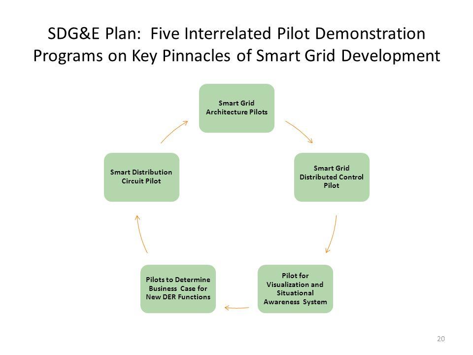 SDG&E Proposed Program 1: Smart Grid Architecture Pilots