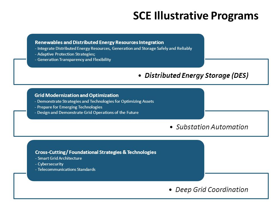 SCE Illustrative Program: Substation Automation