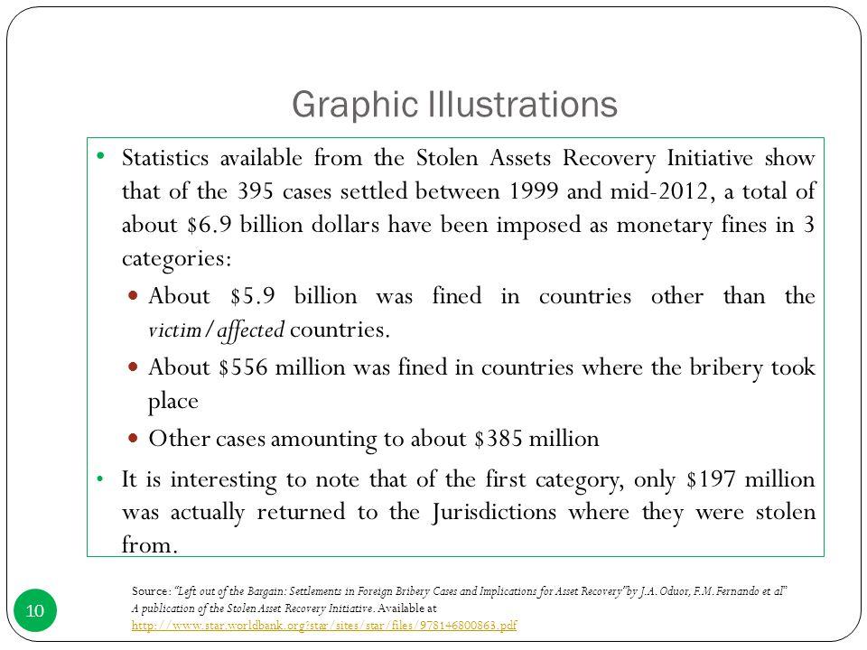 Graphic Illustrations
