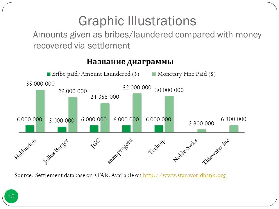 Graphic Illustrations Amounts given as bribes/laundered compared with money recovered via settlement