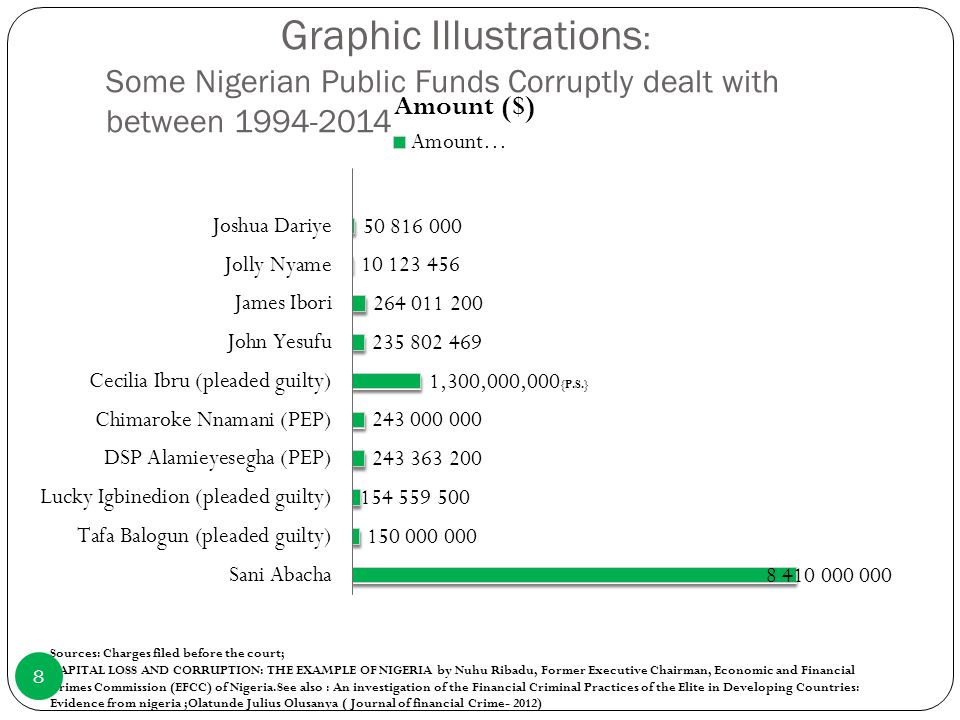 Graphic Illustrations: Some Nigerian Public Funds Corruptly dealt with between 1994-2014