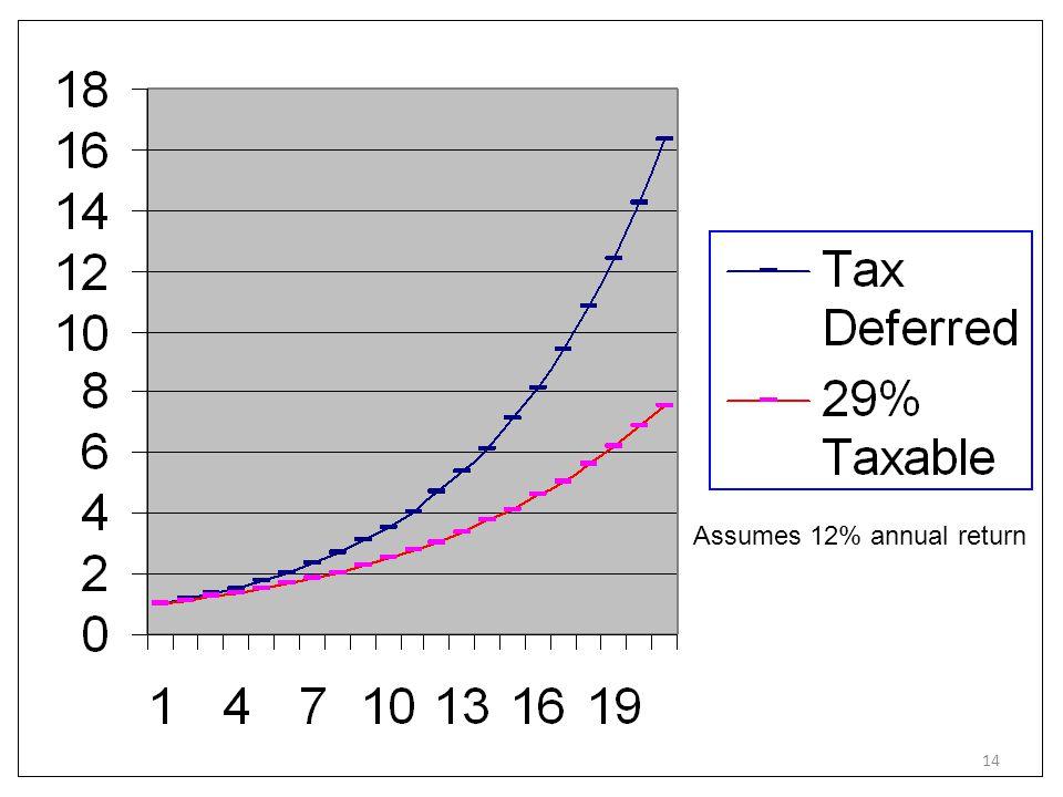 Assumes 12% annual return