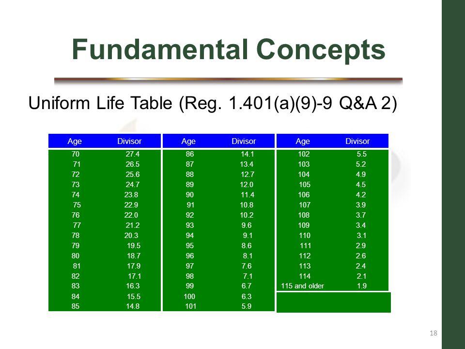 Fundamental Concepts Uniform Life Table (Reg. 1.401(a)(9)-9 Q&A 2) Age