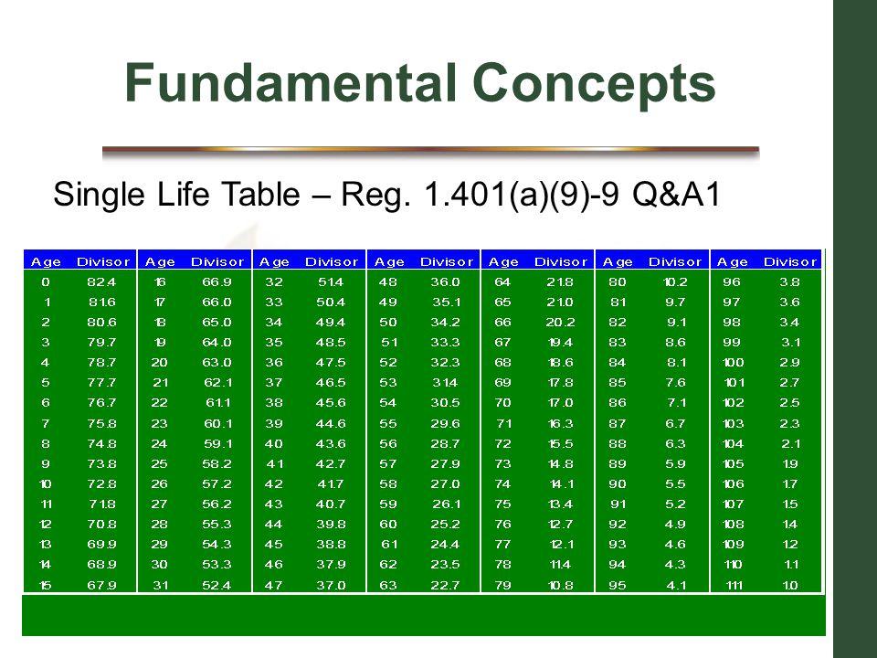 Fundamental Concepts Single Life Table – Reg. 1.401(a)(9)-9 Q&A1