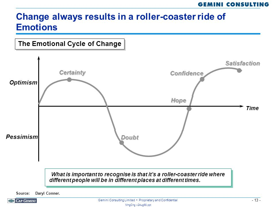 Change always results in a roller-coaster ride of Emotions