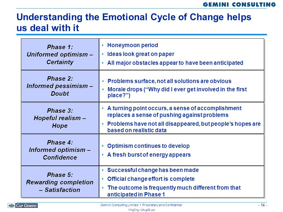 Understanding the Emotional Cycle of Change helps us deal with it
