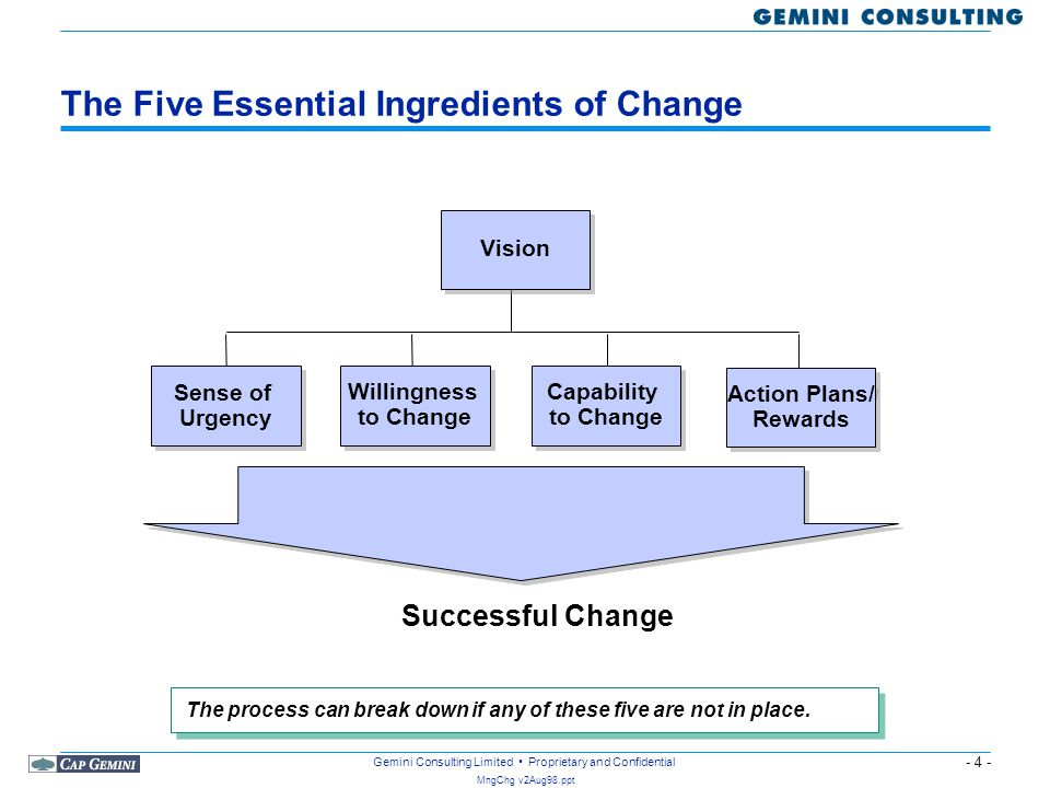 The Five Essential Ingredients of Change