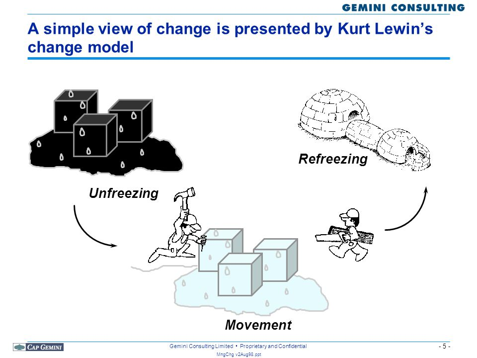 A simple view of change is presented by Kurt Lewin's change model