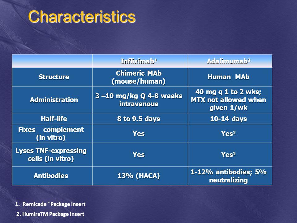 Characteristics Infliximab1 Adalimumab2 Structure