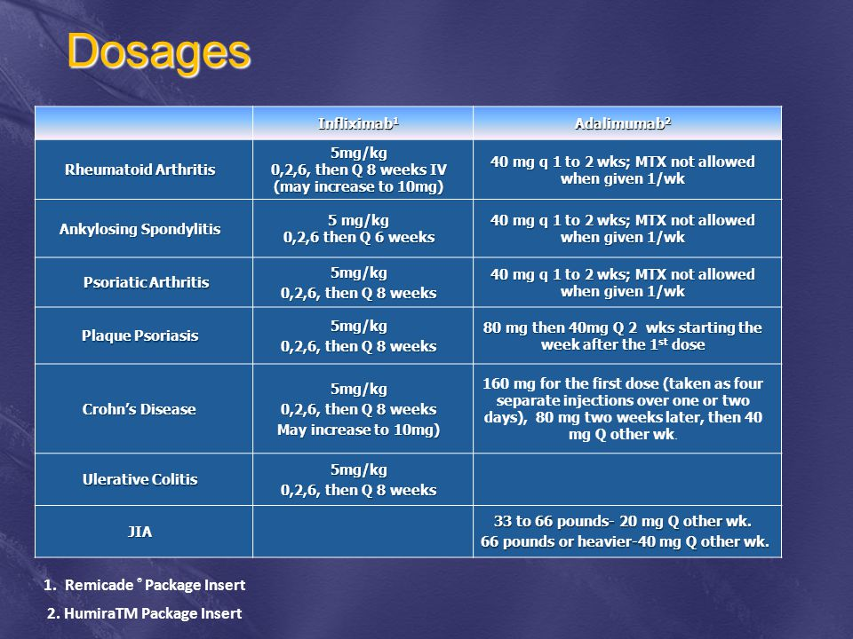 Dosages Remicade ® Package Insert 2. HumiraTM Package Insert