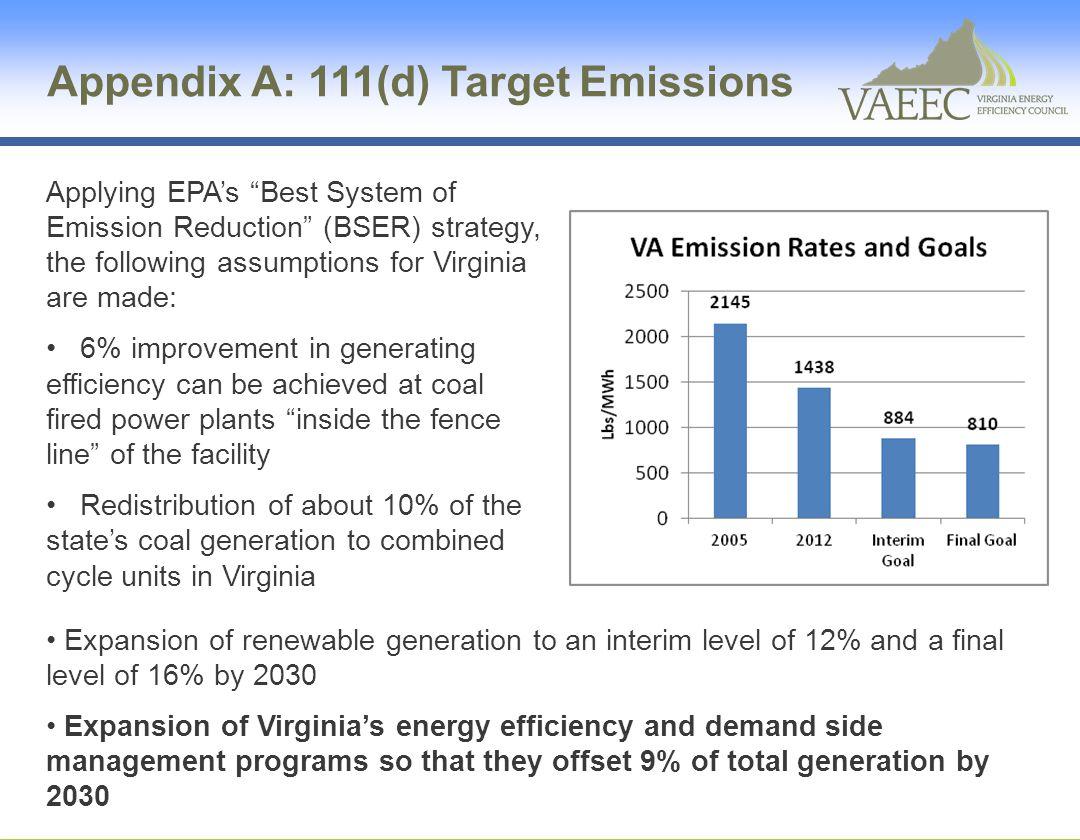 Appendix A: 111(d) Target Emissions