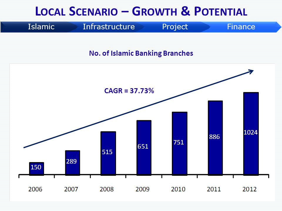 Local Scenario – Growth & Potential No. of Islamic Banking Branches
