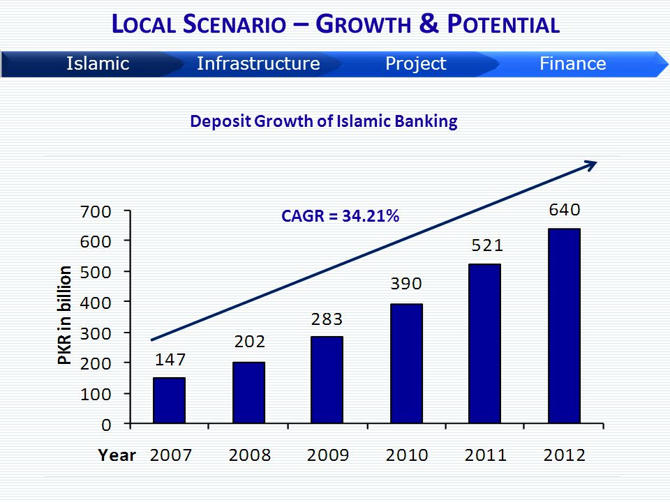 Local Scenario – Growth & Potential Deposit Growth of Islamic Banking