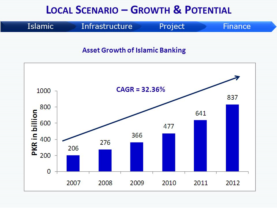 Local Scenario – Growth & Potential Asset Growth of Islamic Banking