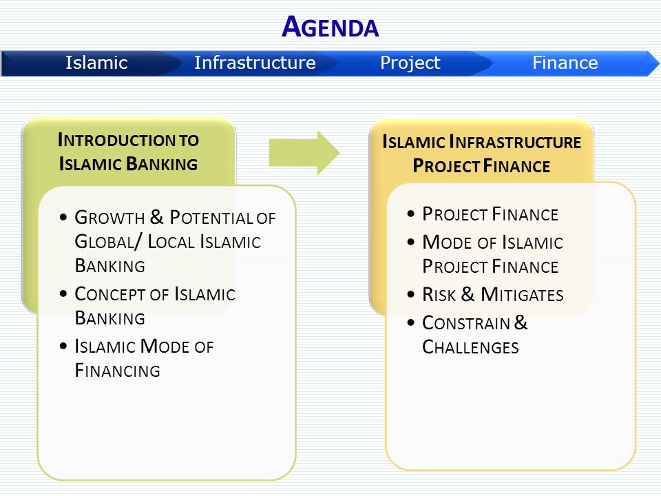 Introduction to Islamic Banking Islamic Infrastructure Project Finance