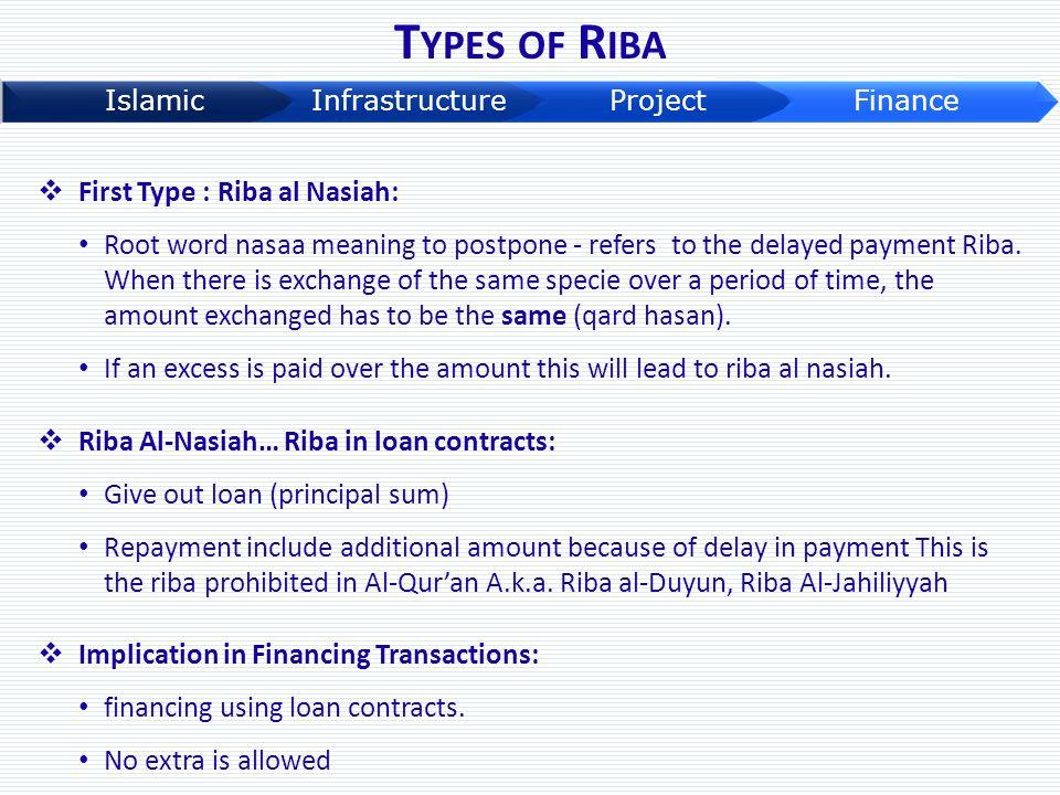 Types of Riba First Type : Riba al Nasiah: