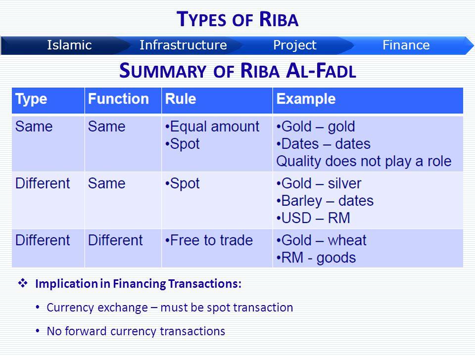 Summary of Riba Al-Fadl