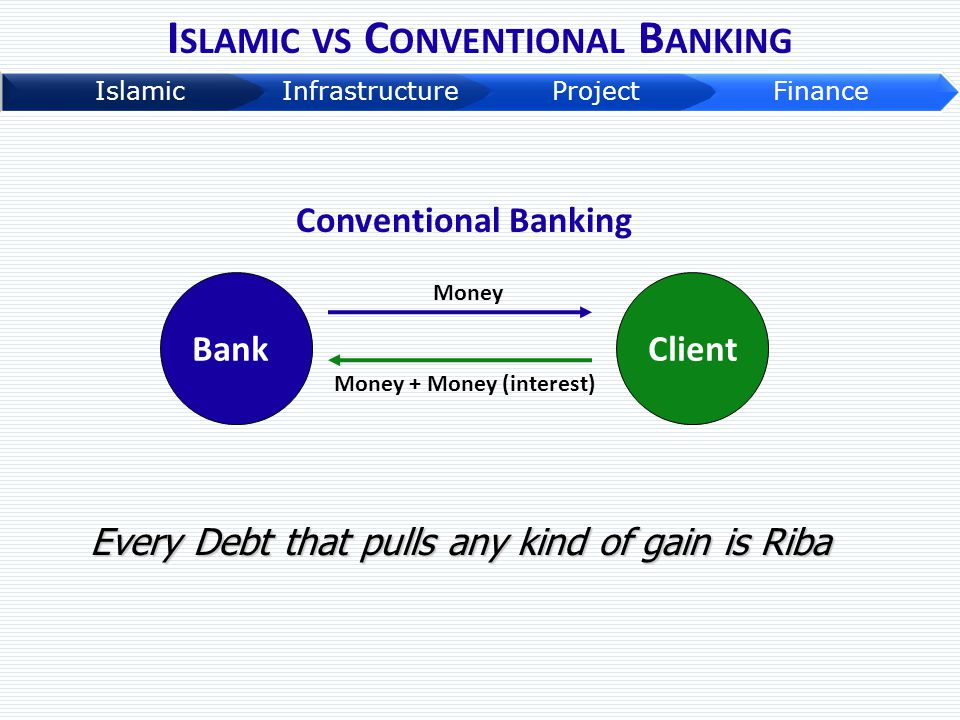 Islamic vs Conventional Banking Money + Money (interest)