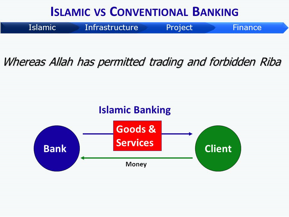 Islamic vs Conventional Banking