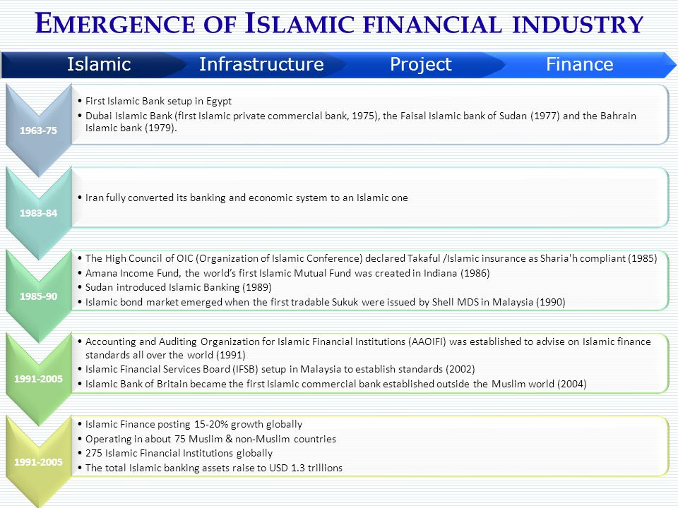 Emergence of Islamic financial industry