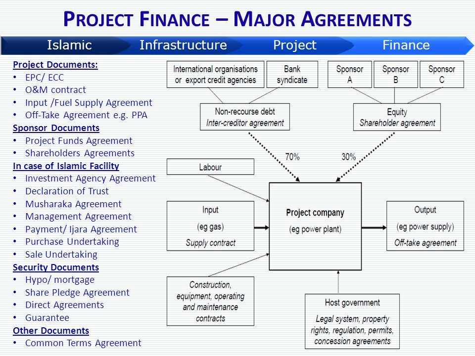 Project Finance – Major Agreements