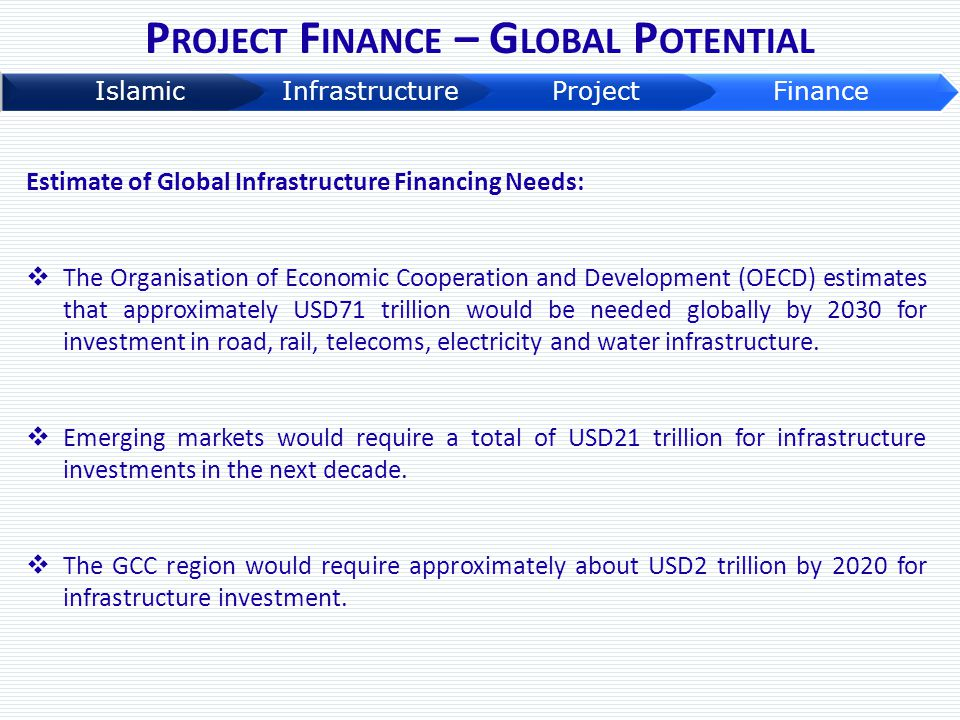 Project Finance – Global Potential