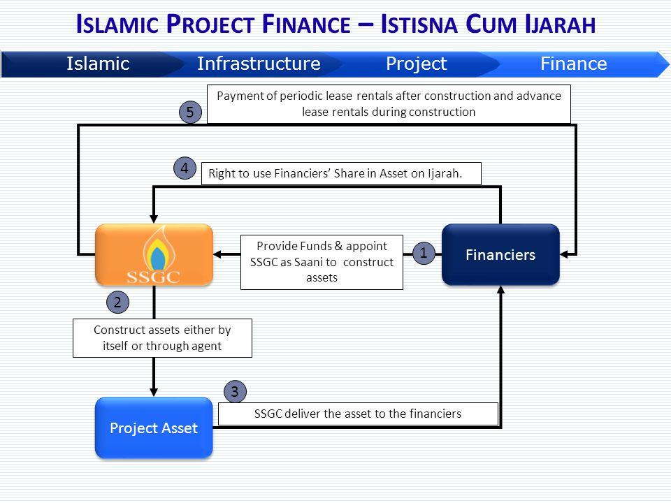 Islamic Project Finance – Istisna Cum Ijarah