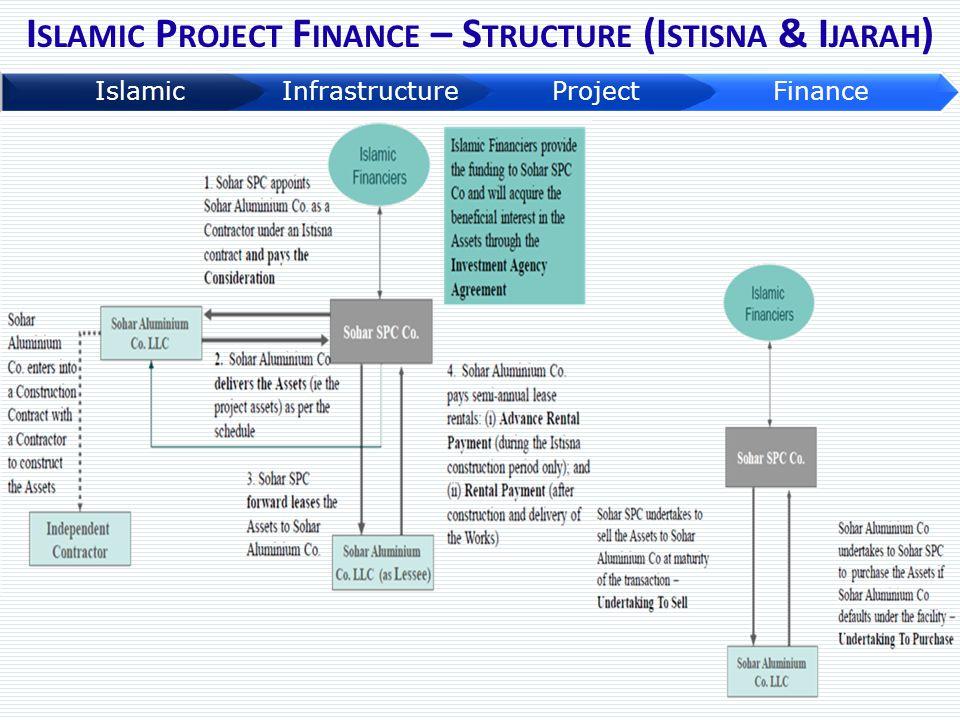 Islamic Project Finance – Structure (Istisna & Ijarah)