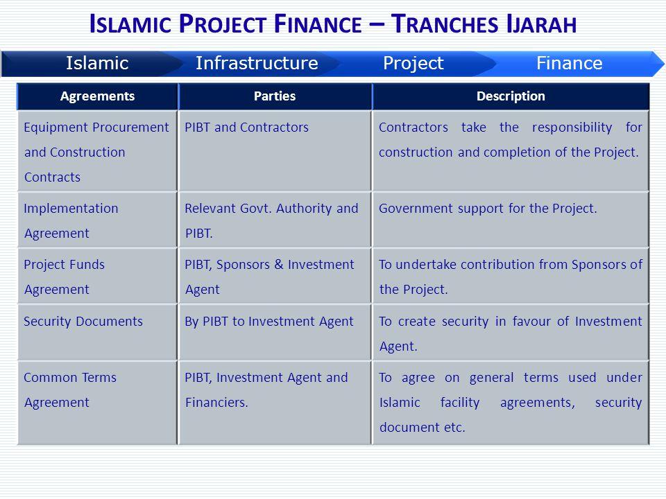 Islamic Project Finance – Tranches Ijarah