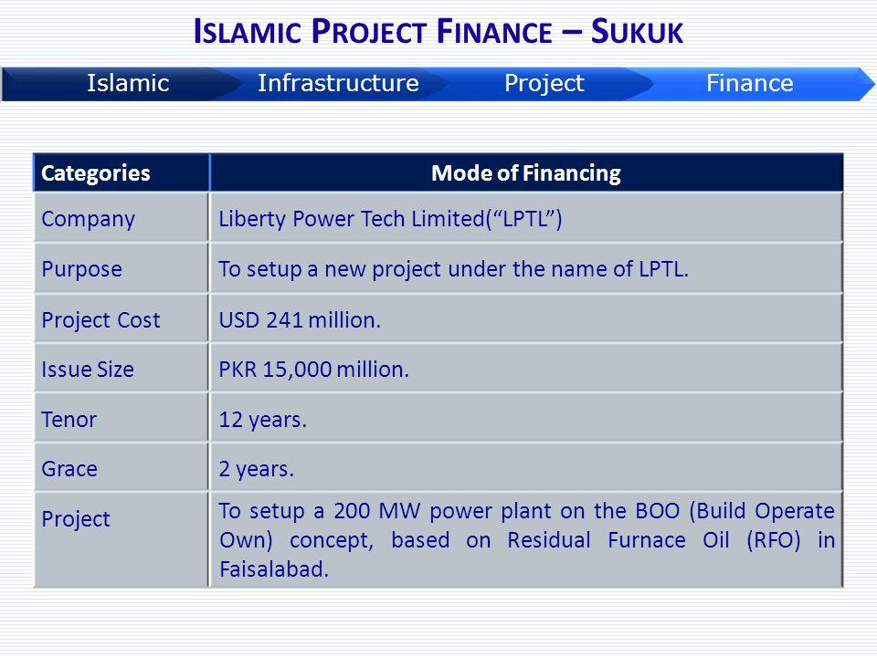 Islamic Project Finance – Sukuk