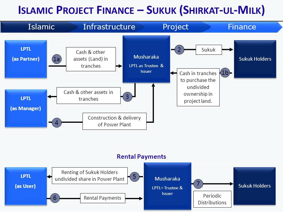Islamic Project Finance – Sukuk (Shirkat-ul-Milk)