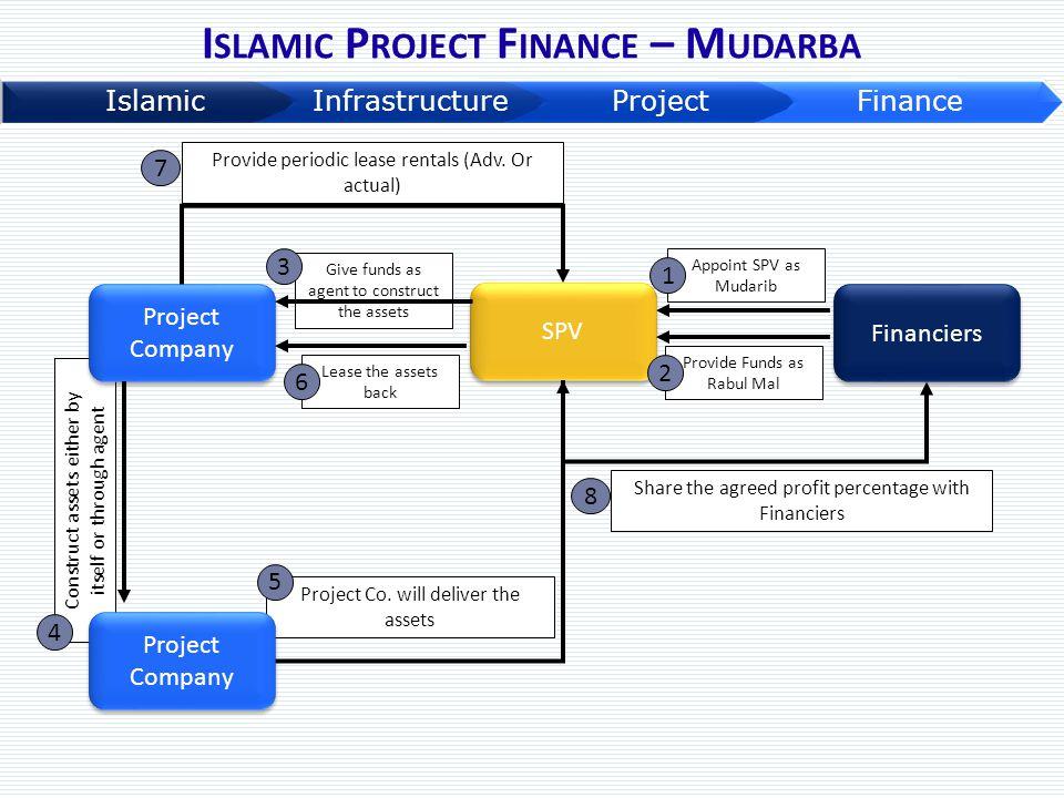 Islamic Project Finance – Mudarba