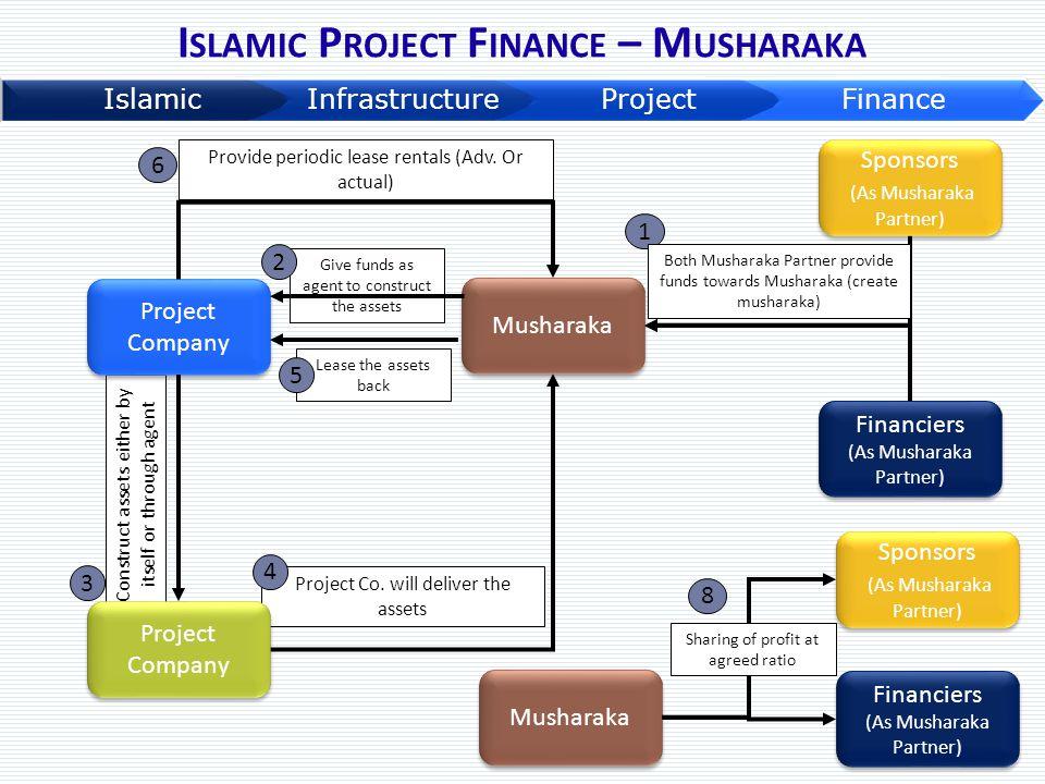 Islamic Project Finance – Musharaka