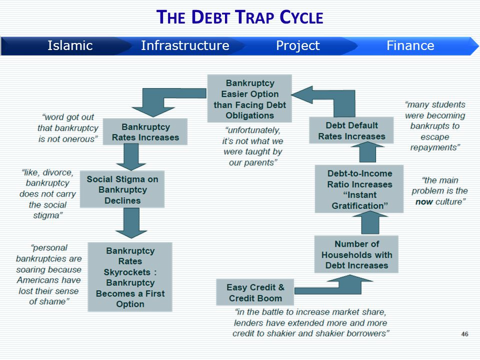 The Debt Trap Cycle