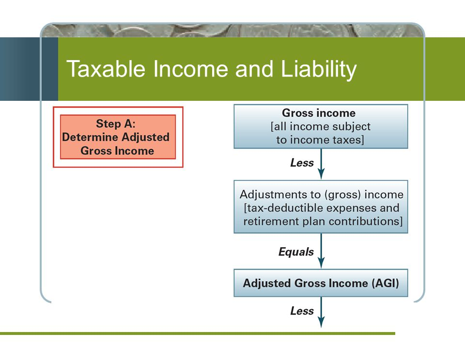 Taxable Income and Liability