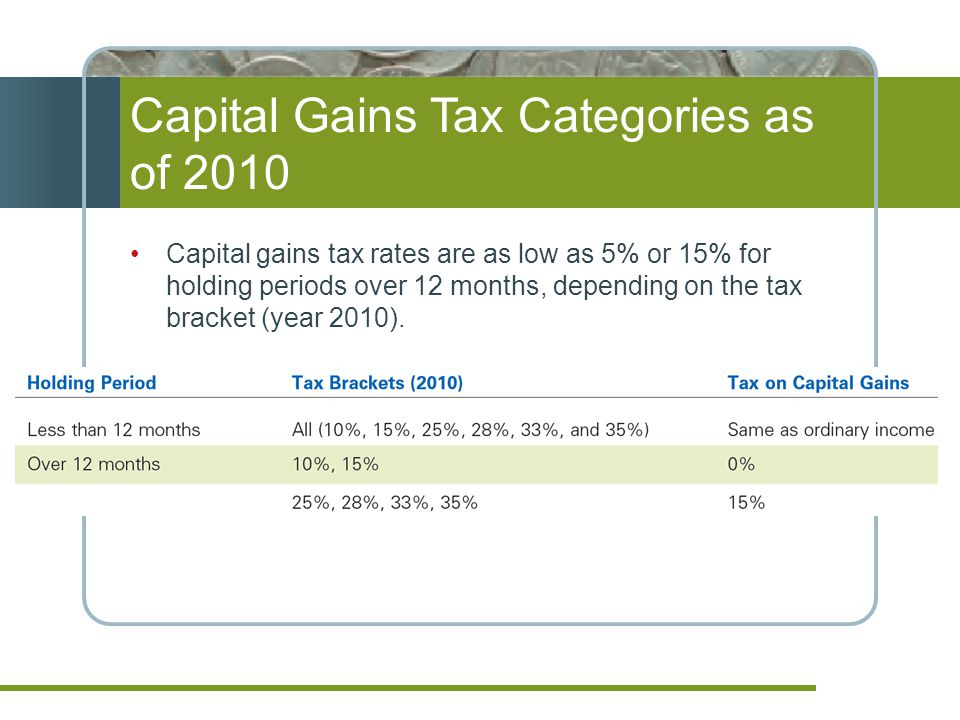 Capital Gains Tax Categories as of 2010