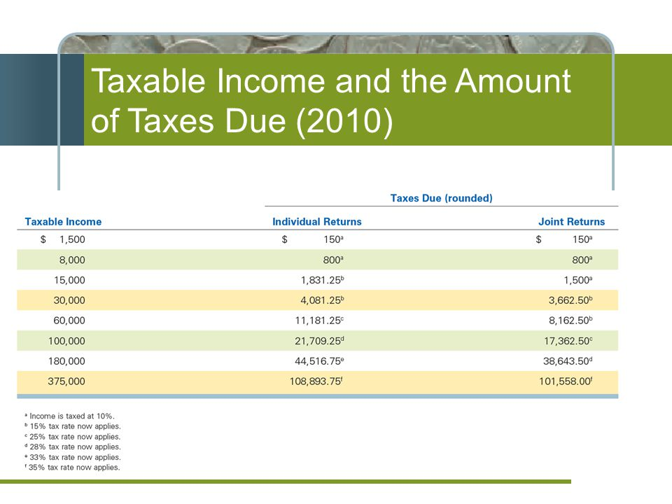 Taxable Income and the Amount of Taxes Due (2010)