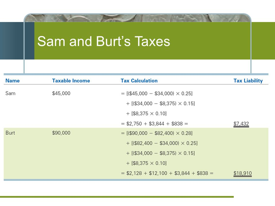 Sam and Burt's Taxes