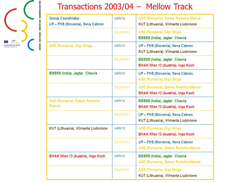 Transactions 2003/04 – Mellow Track