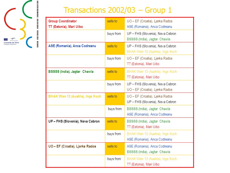 Transactions 2002/03 – Group 1 Group Coordinator