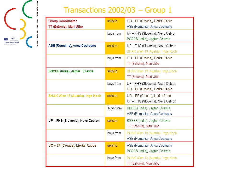 Transactions 2002/03 – Group 1 Group Coordinator