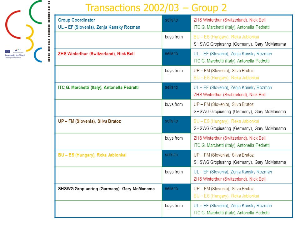Transactions 2002/03 – Group 2 Group Coordinator