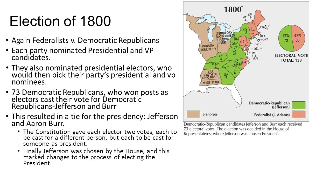 Election of 1800 Again Federalists v. Democratic Republicans