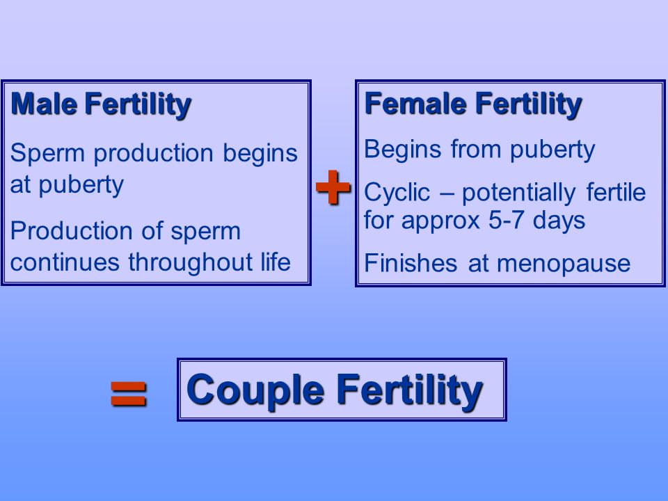 + = Couple Fertility Male Fertility Female Fertility