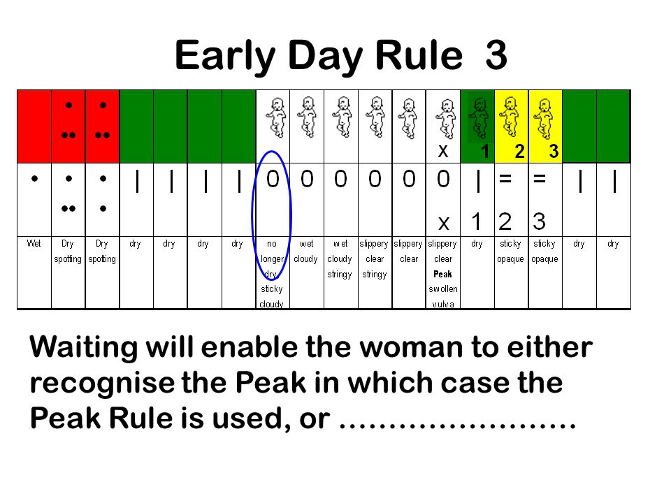 Early Day Rule 3 Waiting will enable the woman to either recognise the Peak in which case the Peak Rule is used, or ……………………