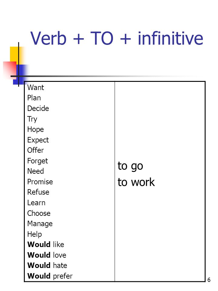 Verb + TO + infinitive to go to work Want Plan Decide Try Hope Expect