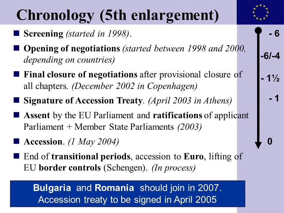 Chronology (5th enlargement)