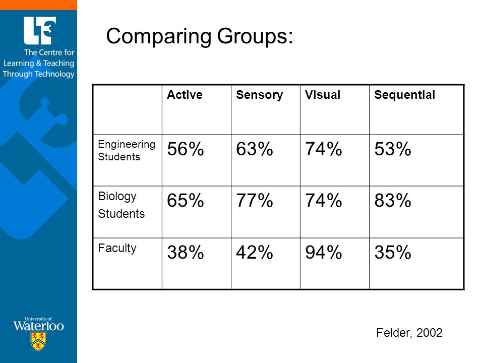 Comparing Groups: 56% 63% 74% 53% 65% 77% 83% 38% 42% 94% 35% Active